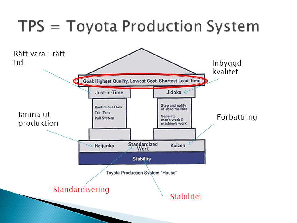 TPS = Toyota Production System