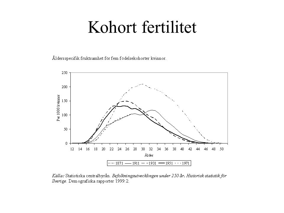 Kohort fertilitet