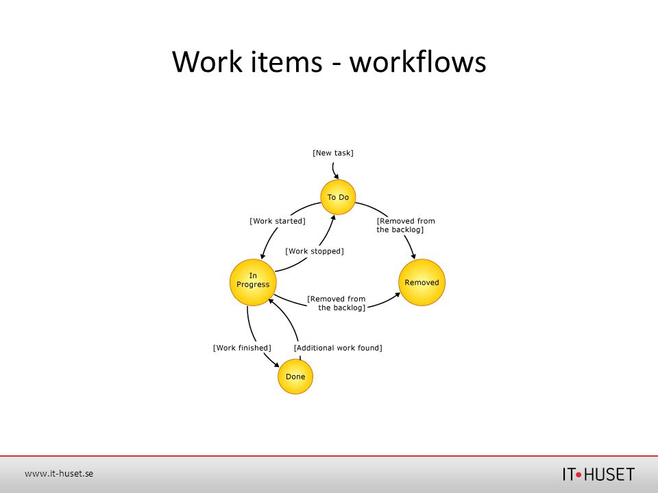 Work items - workflows
