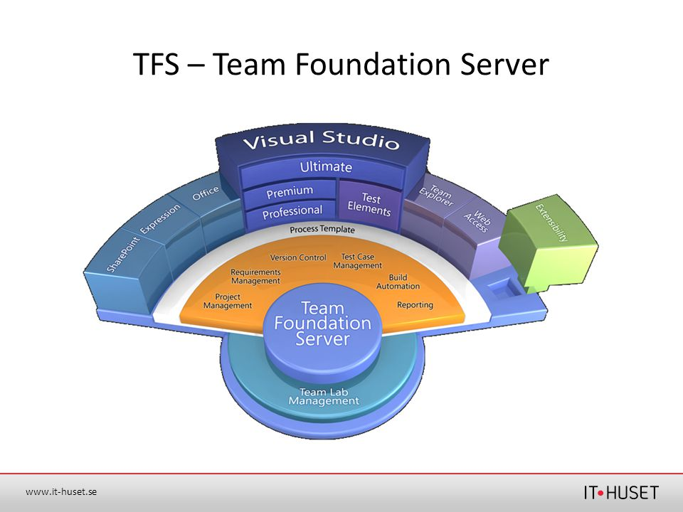 TFS – Team Foundation Server