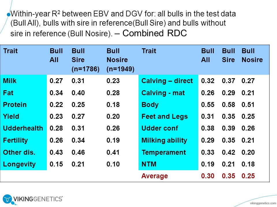 Within-year R2 between EBV and DGV for: all bulls in the test data (Bull All), bulls with sire in reference(Bull Sire) and bulls without sire in reference (Bull Nosire). – Combined RDC