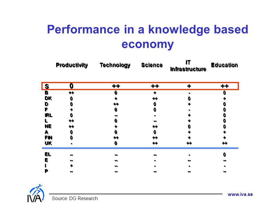 Performance in a knowledge based economy