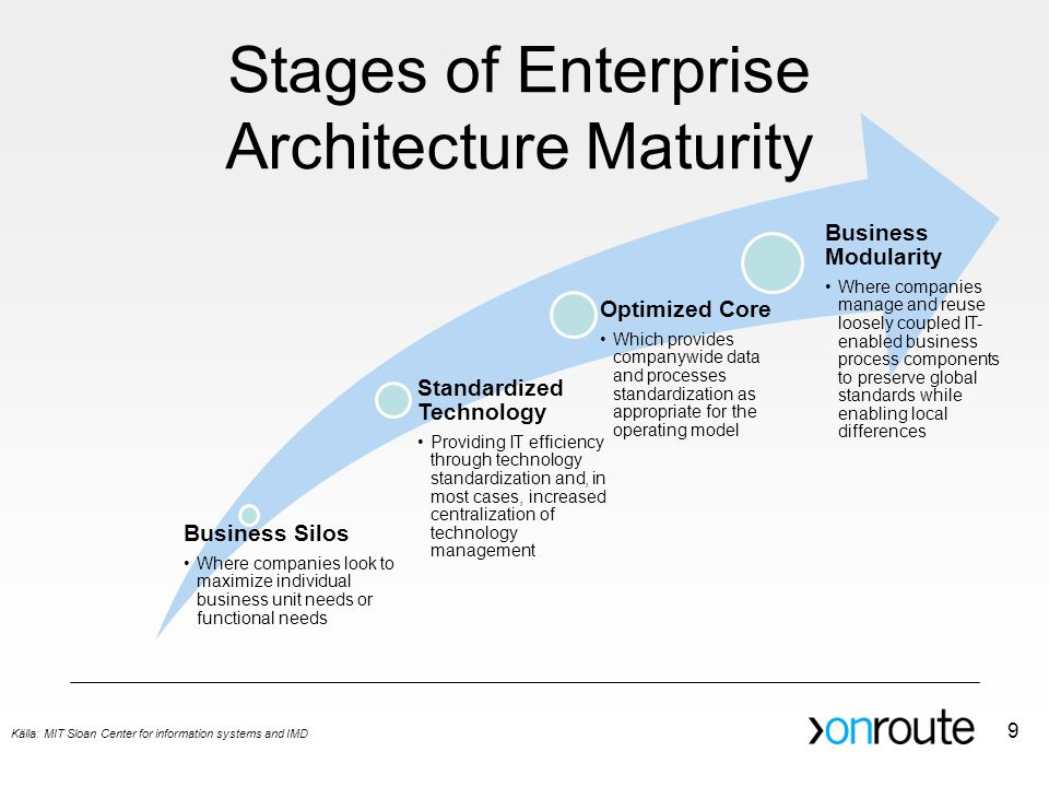 Stages of Enterprise Architecture Maturity