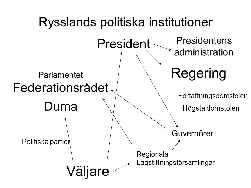 Rysslands politiska institutioner
