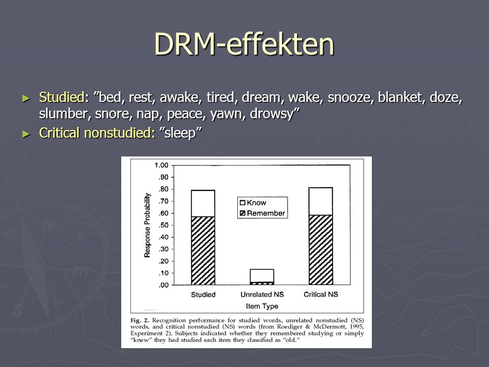 DRM-effekten Studied: bed, rest, awake, tired, dream, wake, snooze, blanket, doze, slumber, snore, nap, peace, yawn, drowsy