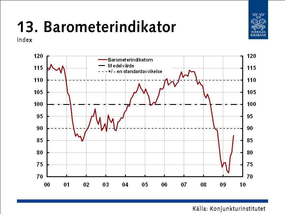 13. Barometerindikator Index