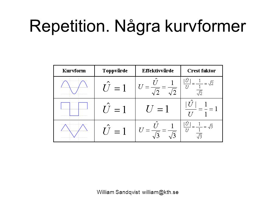 Repetition. Några kurvformer