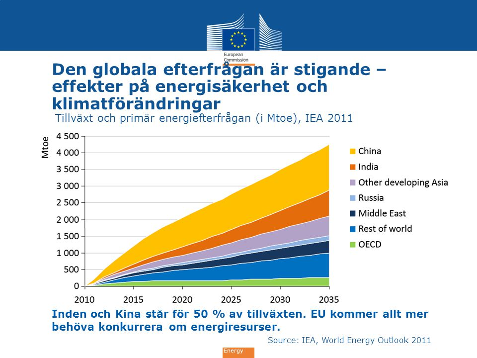 Source: IEA, World Energy Outlook 2011