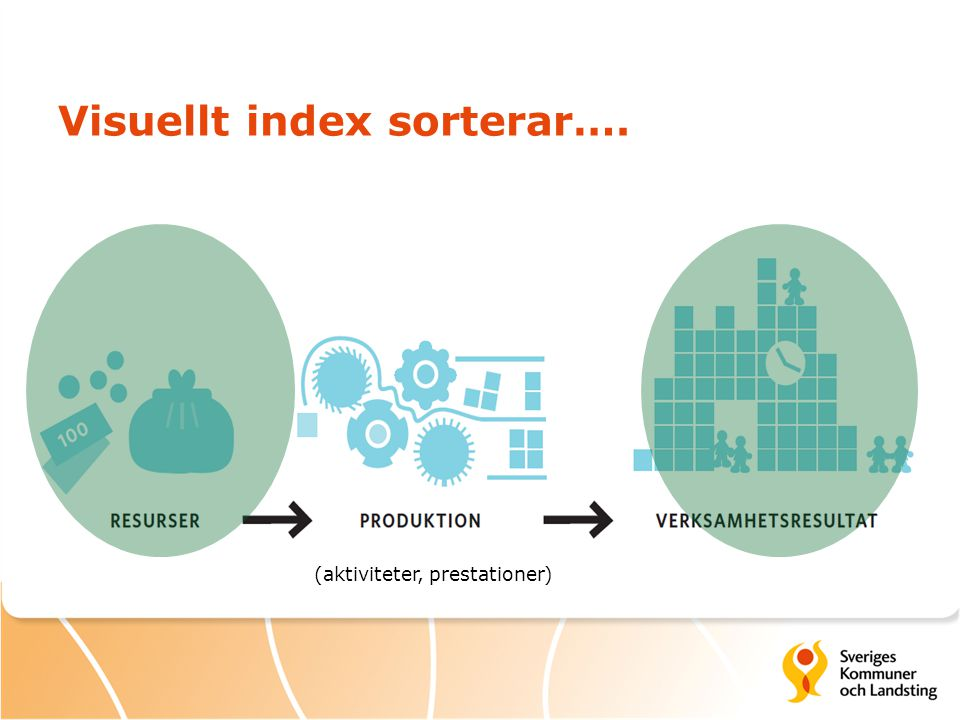 Visuellt index sorterar….