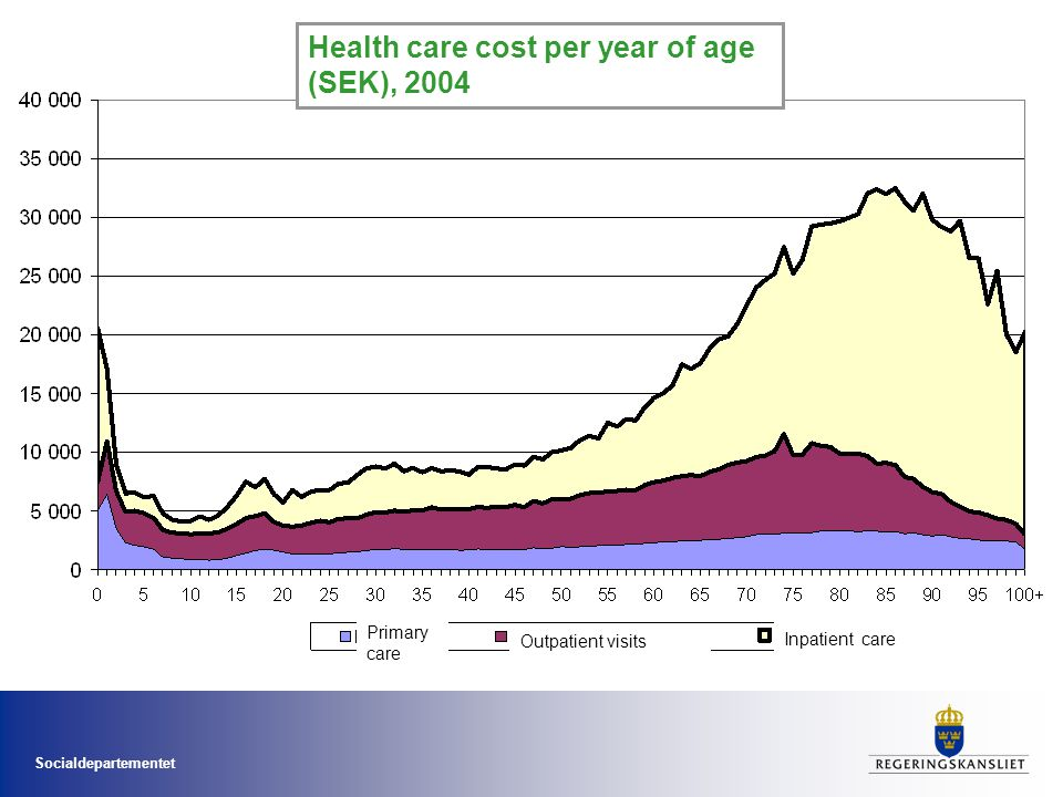 Health care cost per year of age (SEK), 2004