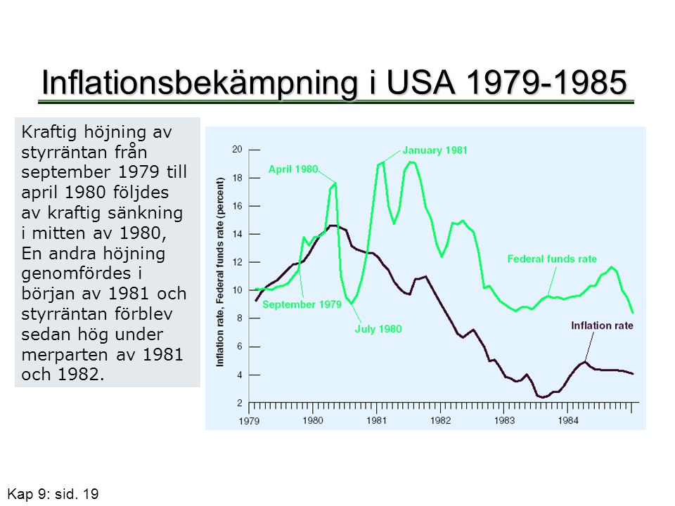 Inflationsbekämpning i USA