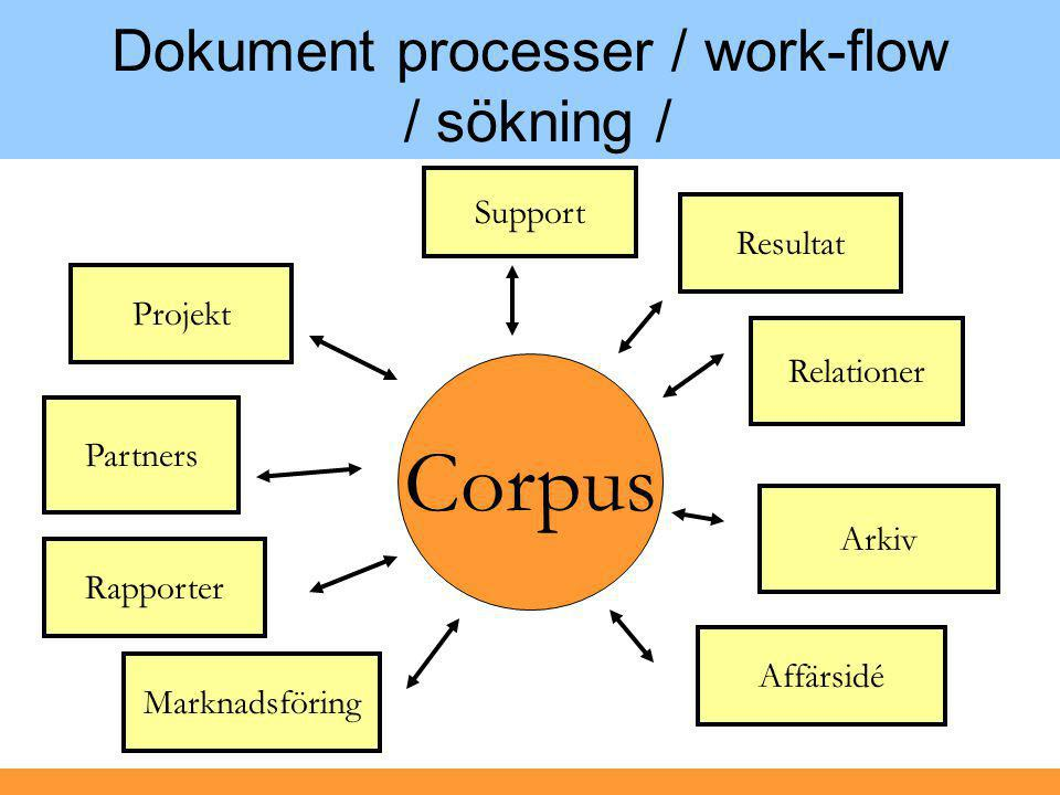 Dokument processer / work-flow / sökning /