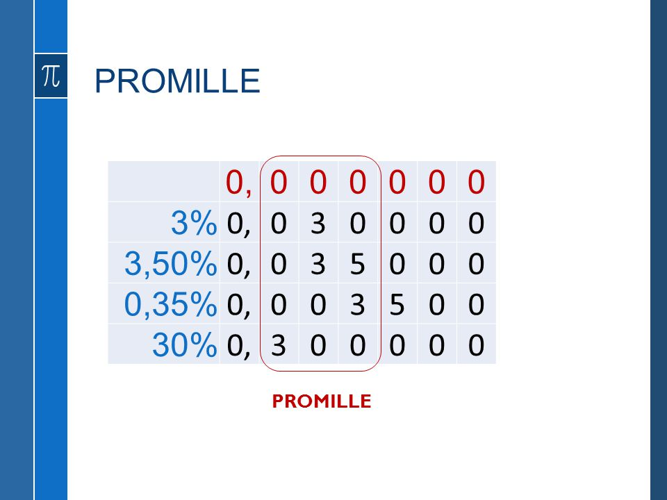 PROMILLE 0, 3% 3 3,50% 5 0,35% 30% PROMILLE
