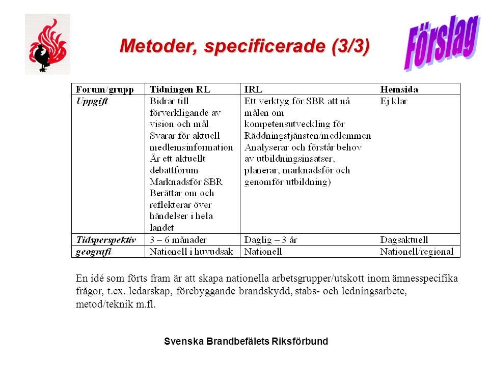 Metoder, specificerade (3/3)