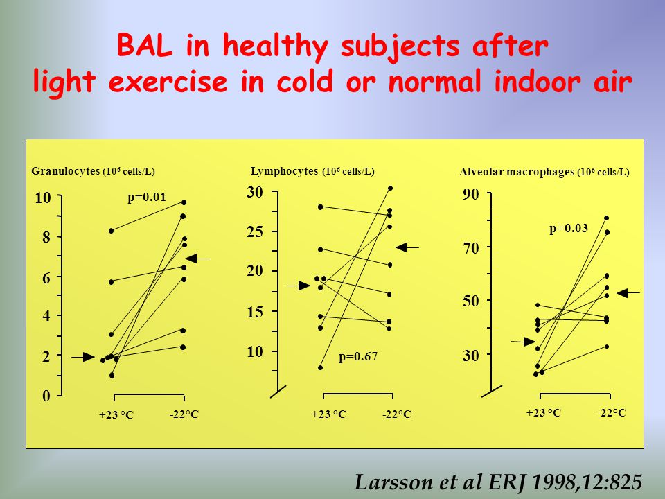 BAL in healthy subjects after light exercise in cold or normal indoor air