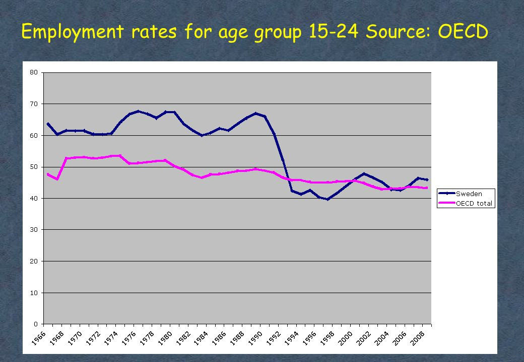 Employment rates for age group Source: OECD