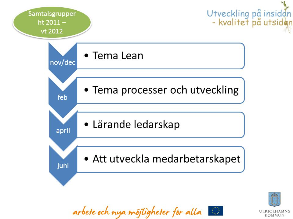 Samtalsgrupper ht 2011 – vt 2012 nov/dec Tema Lean feb