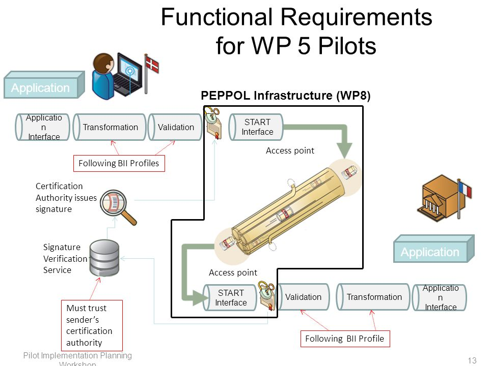 Functional Requirements for WP 5 Pilots