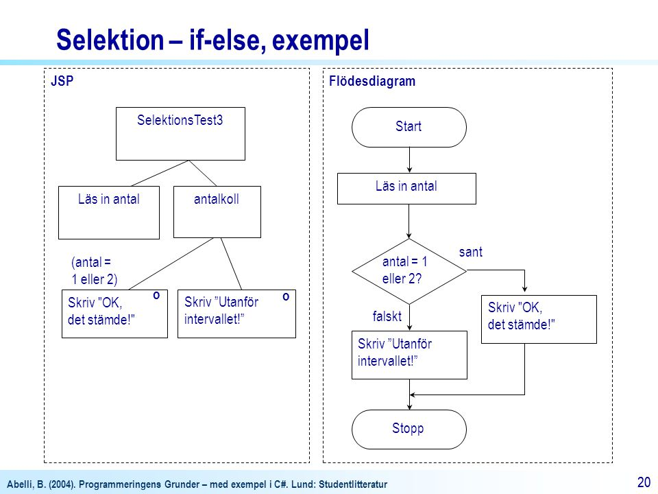 Selektion – if-else, exempel
