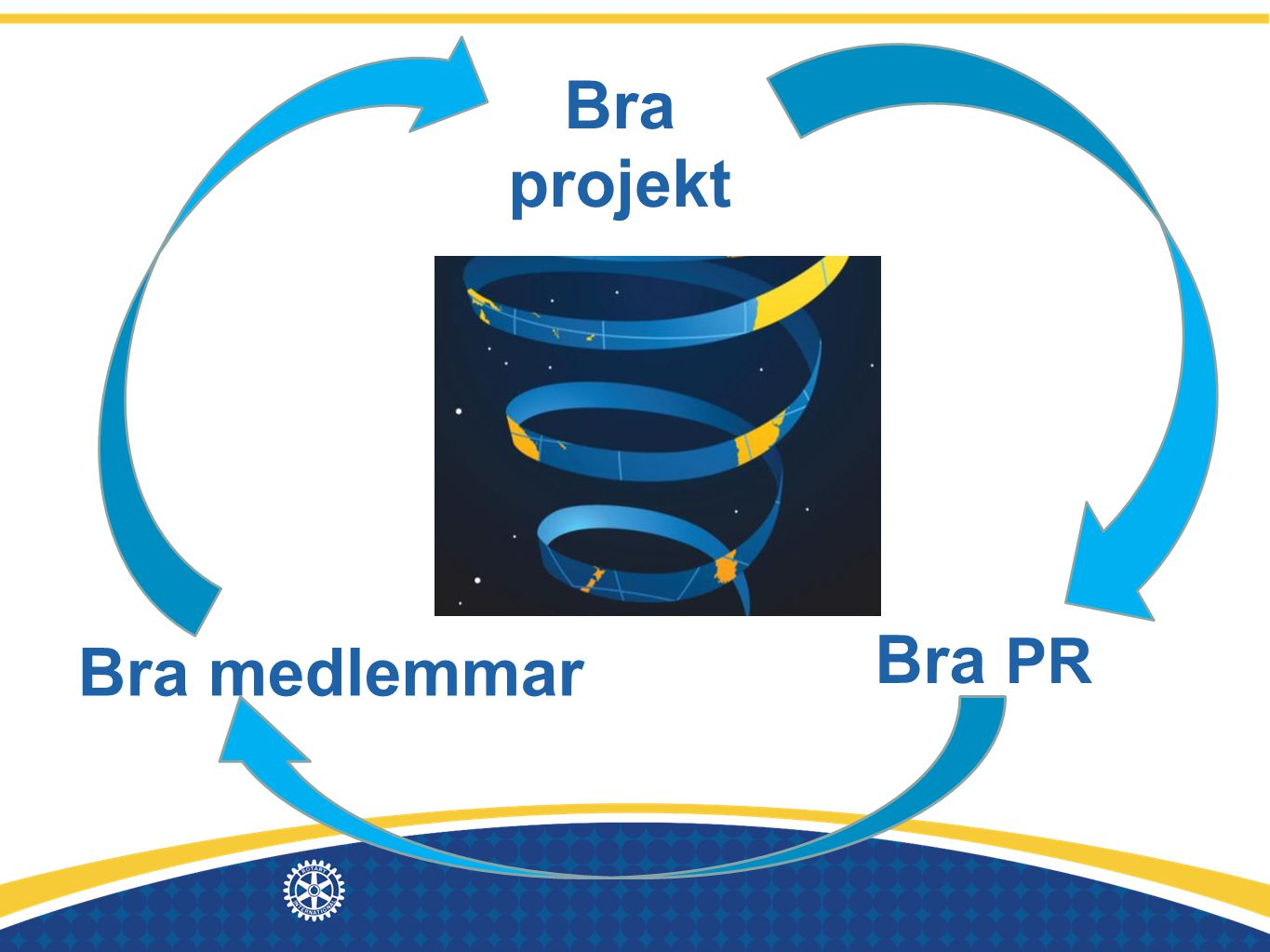 Bra projekt Bra PR Bra medlemmar The magic circle