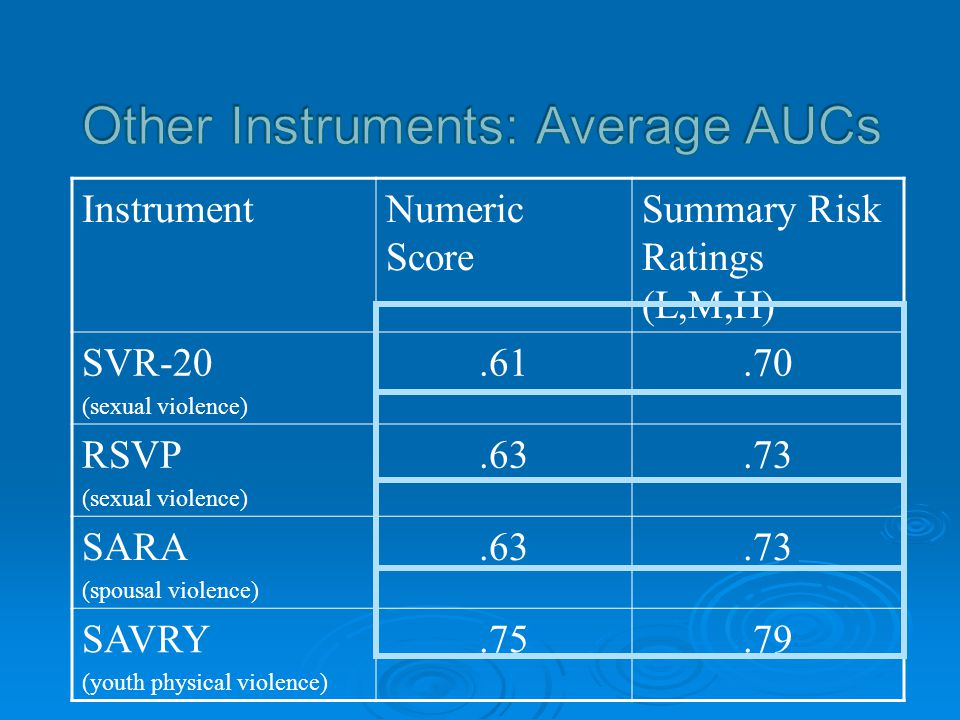 Other Instruments: Average AUCs