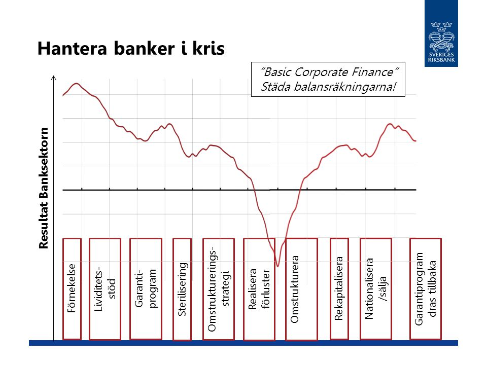 Hantera banker i kris Basic Corporate Finance