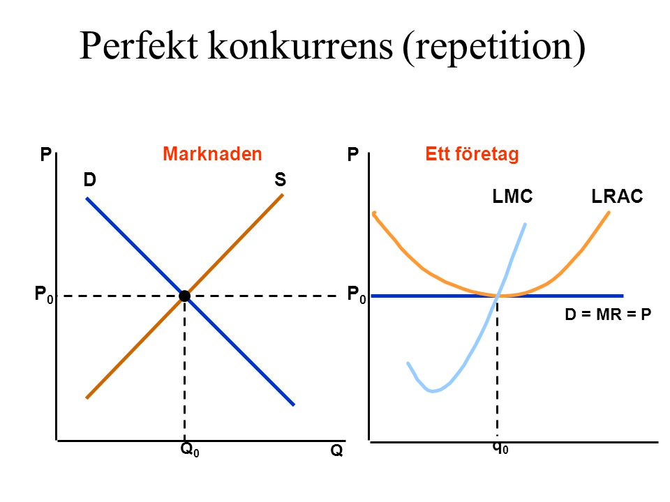 Perfekt konkurrens (repetition)