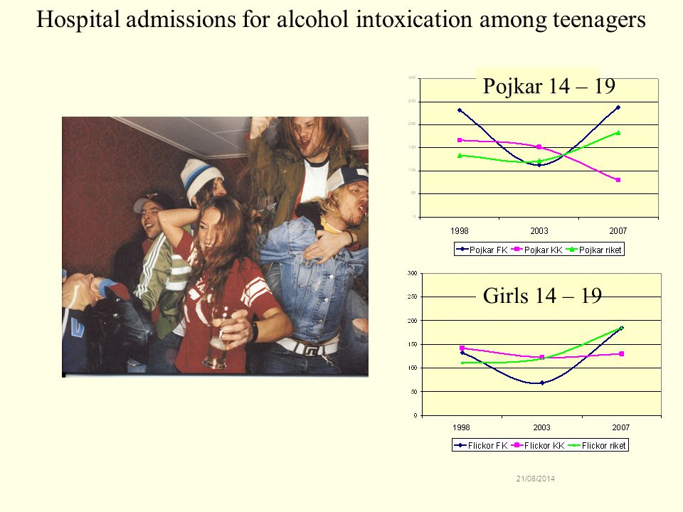 Hospital admissions for alcohol intoxication among teenagers