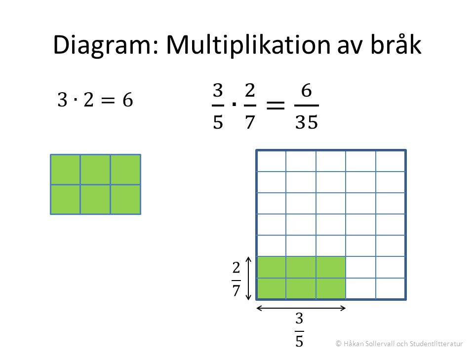 Diagram: Multiplikation av bråk
