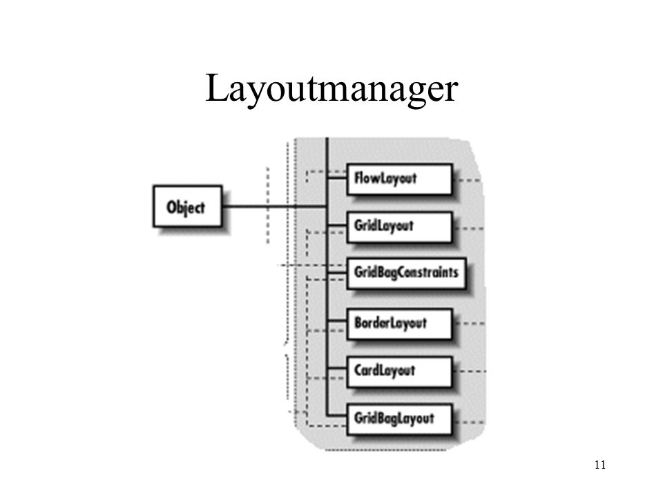 Layoutmanager