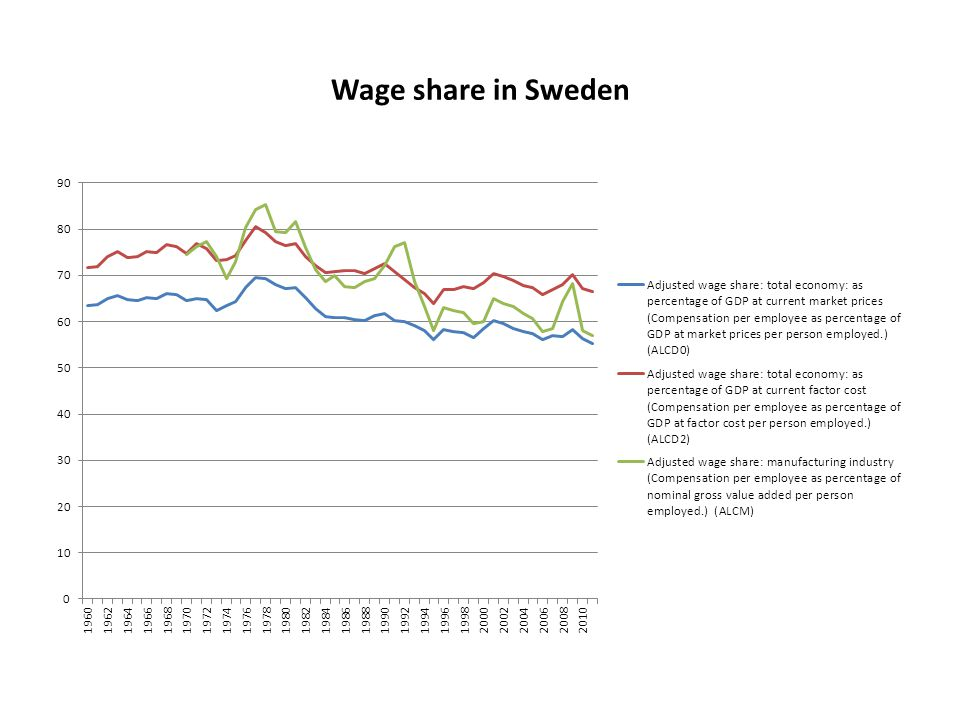Wage share in Sweden