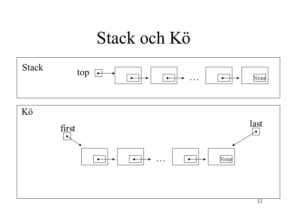 Stack och Kö Stack top … Kö last first … None None