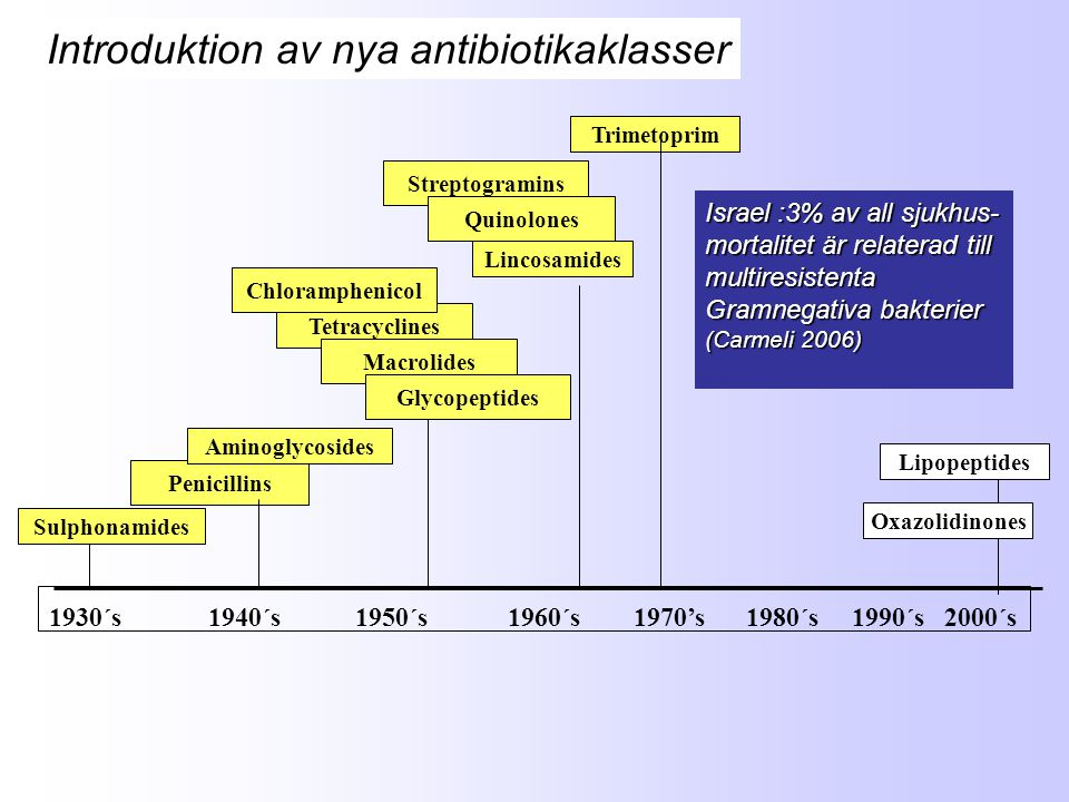 Introduktion av nya antibiotikaklasser
