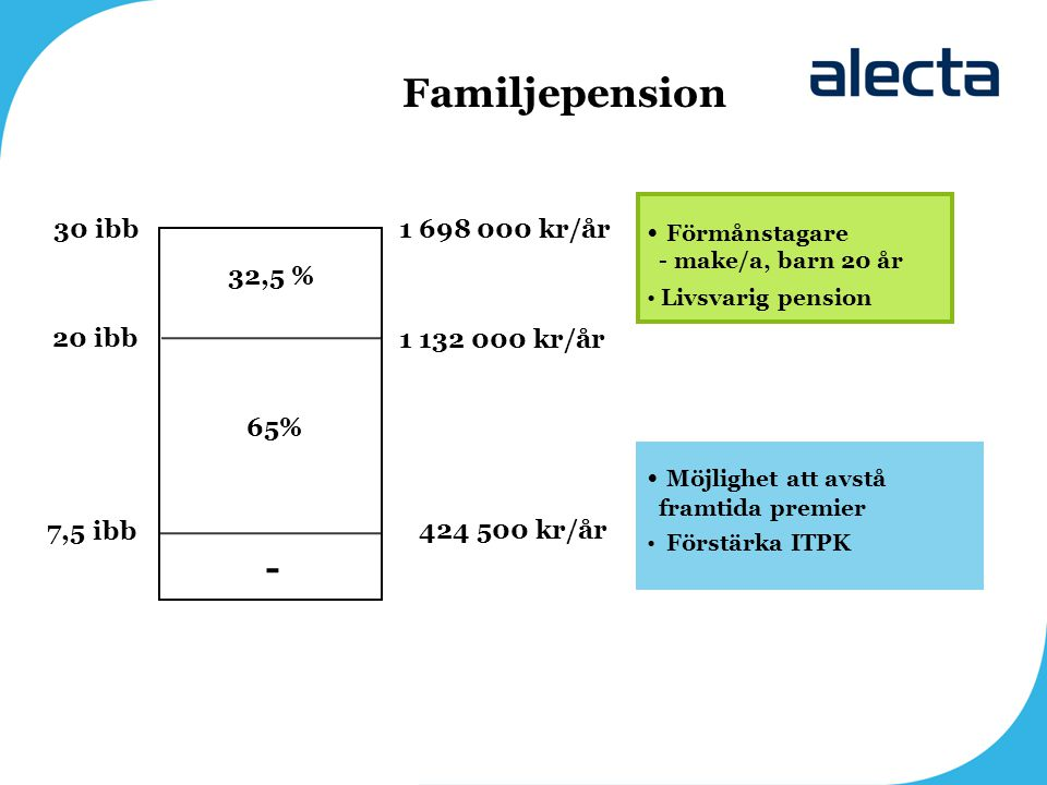 Familjepension - Förmånstagare - make/a, barn 20 år