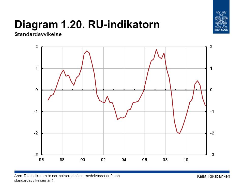 Diagram RU-indikatorn Standardavvikelse