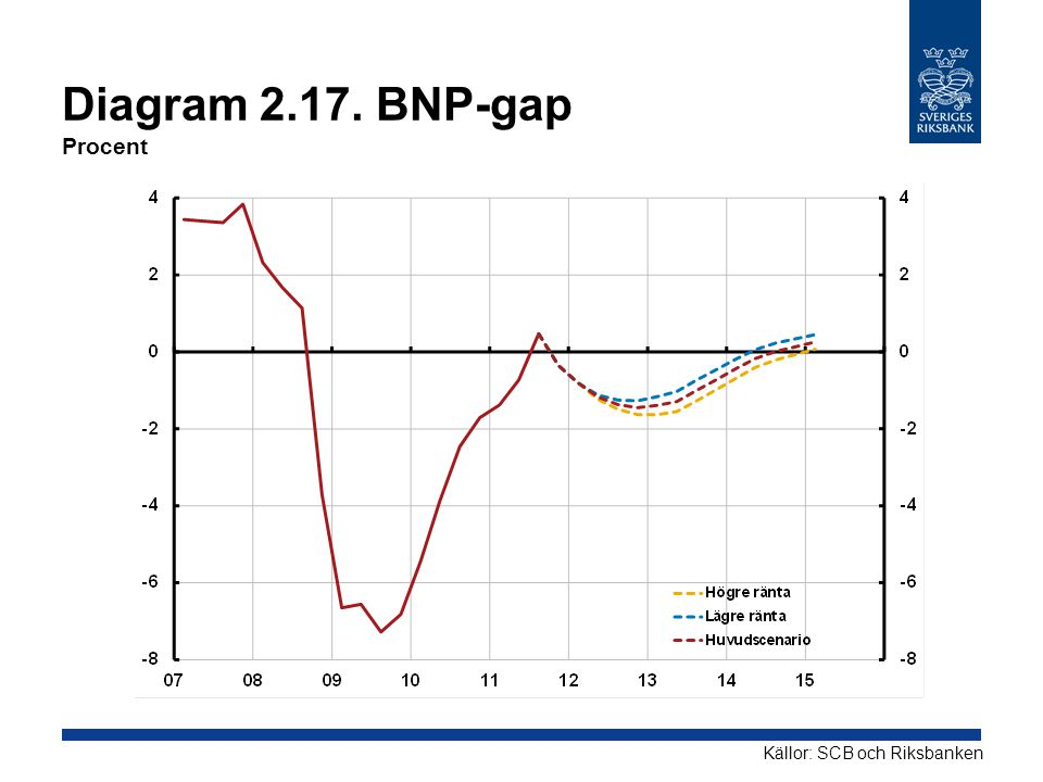 Diagram BNP-gap Procent