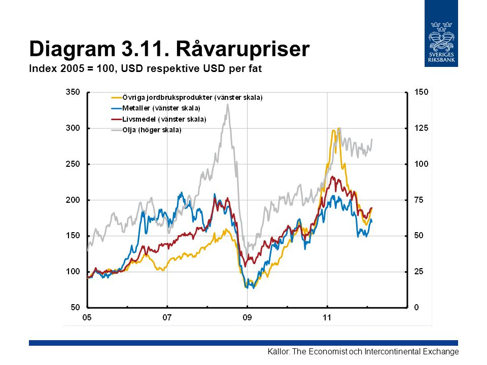 Diagram Råvarupriser Index 2005 = 100, USD respektive USD per fat