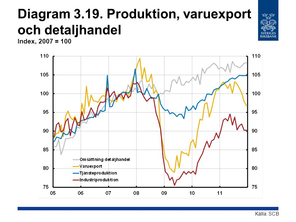 Diagram Produktion, varuexport och detaljhandel Index, 2007 = 100