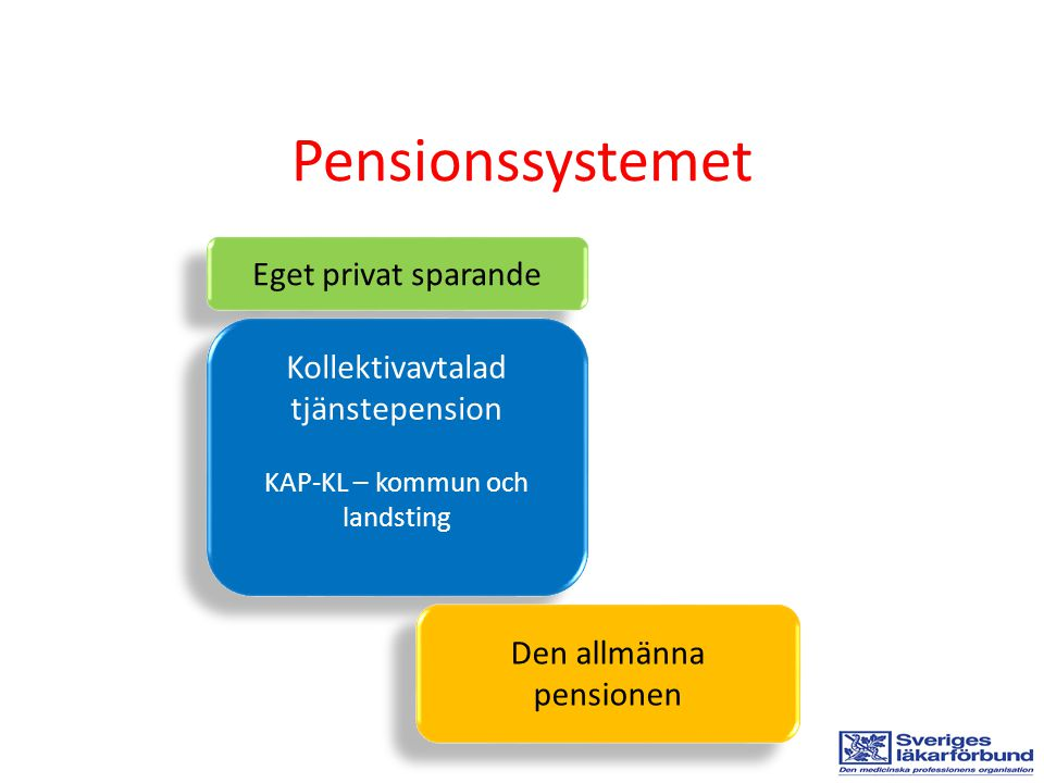 Pensionssystemet Eget privat sparande Kollektivavtalad tjänstepension