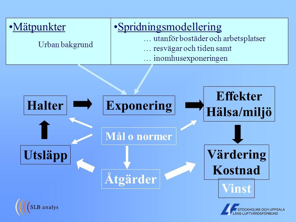 miljö hälsa stockholm