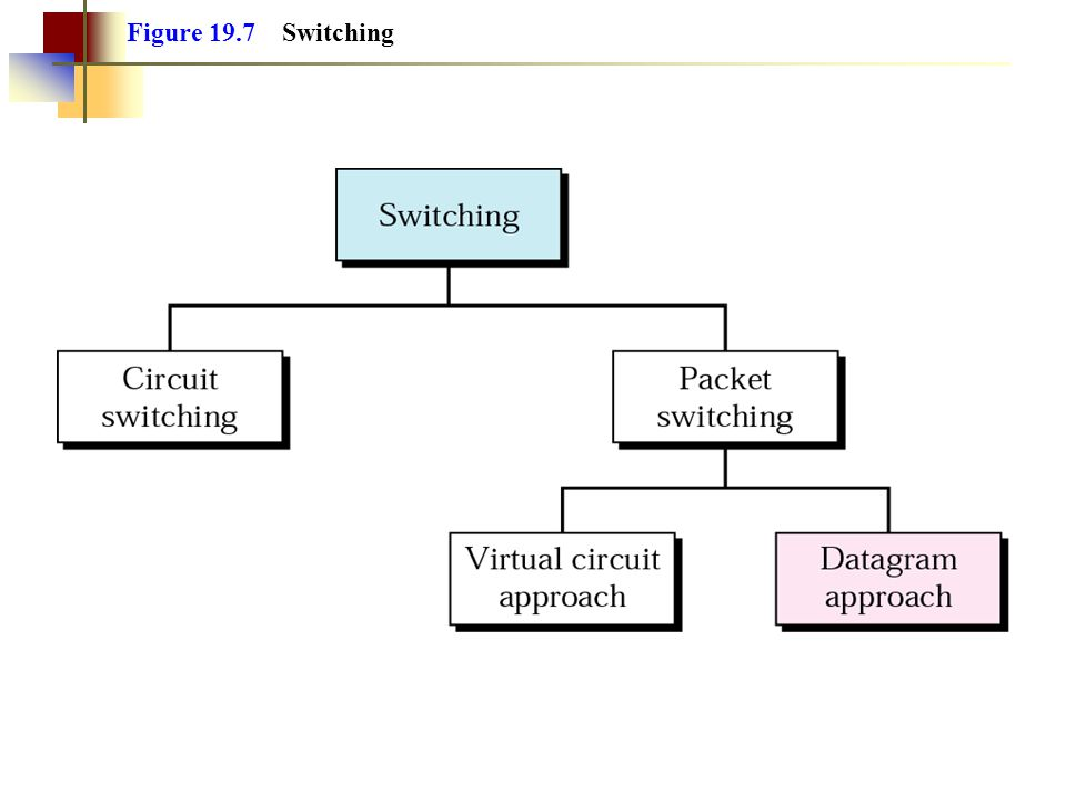 Figure 19.7 Switching