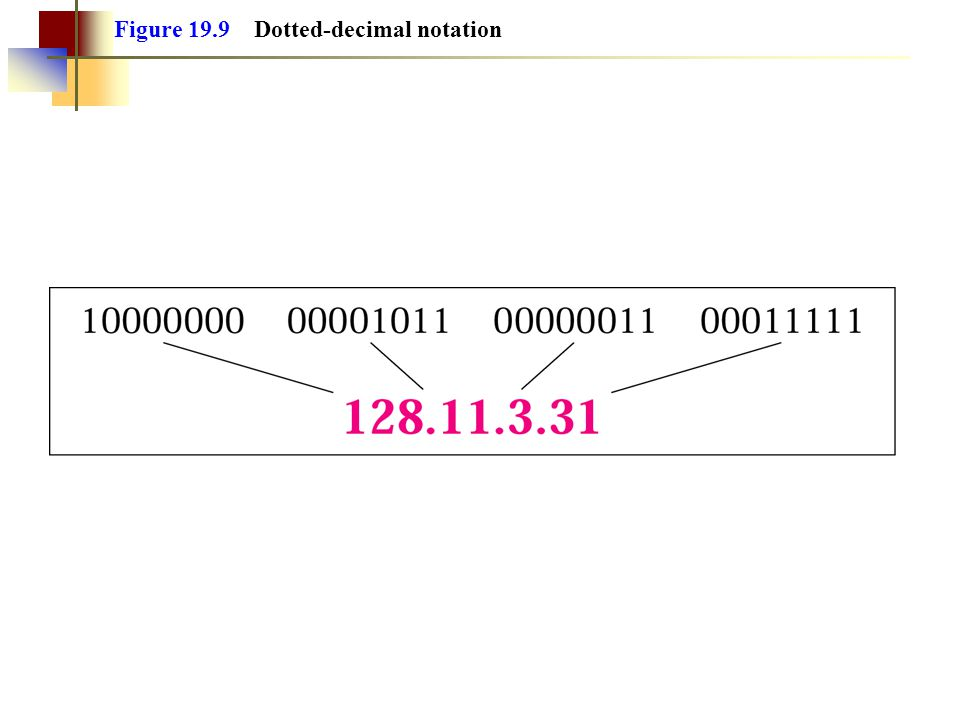 Figure 19.9 Dotted-decimal notation