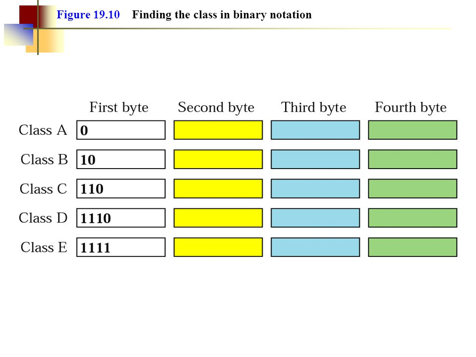 Figure Finding the class in binary notation