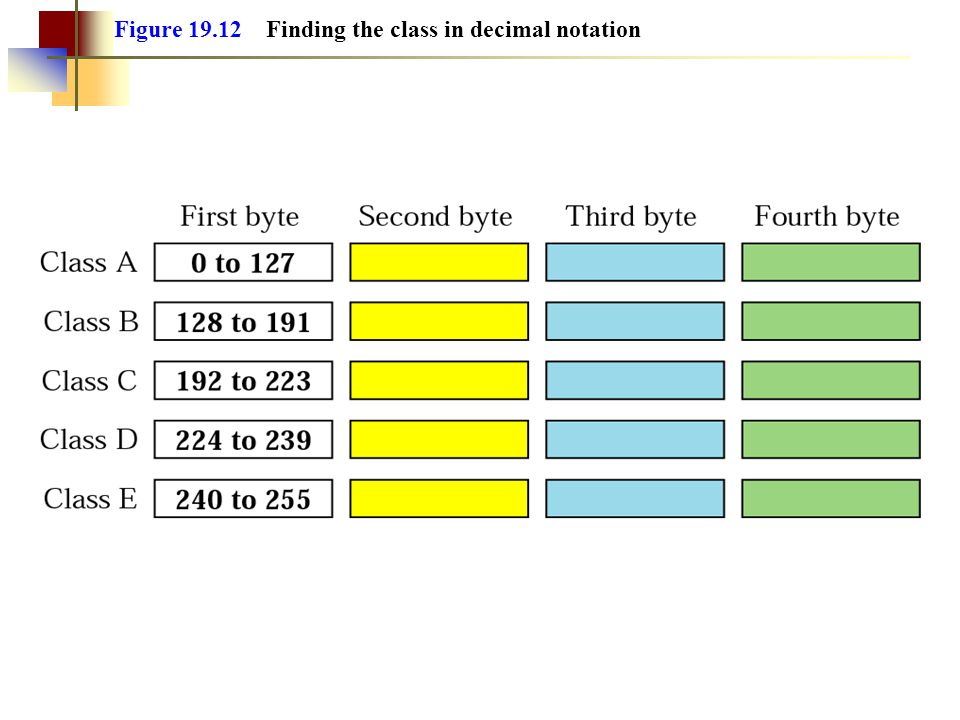 Figure Finding the class in decimal notation