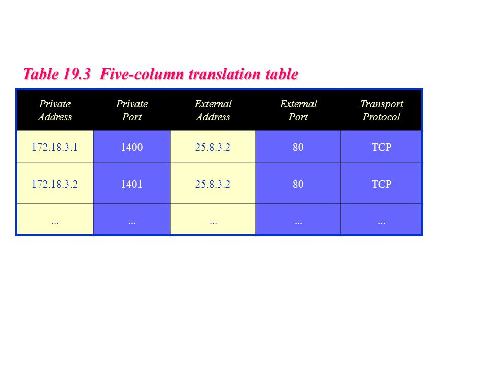 Table 19.3 Five-column translation table