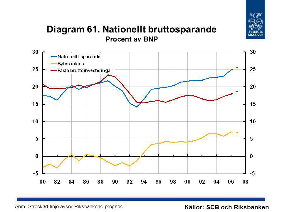 Diagram 61. Nationellt bruttosparande Procent av BNP