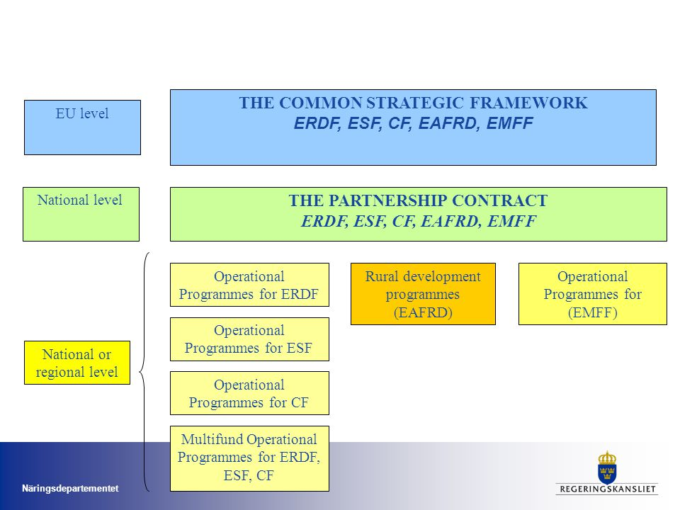 THE COMMON STRATEGIC FRAMEWORK THE PARTNERSHIP CONTRACT