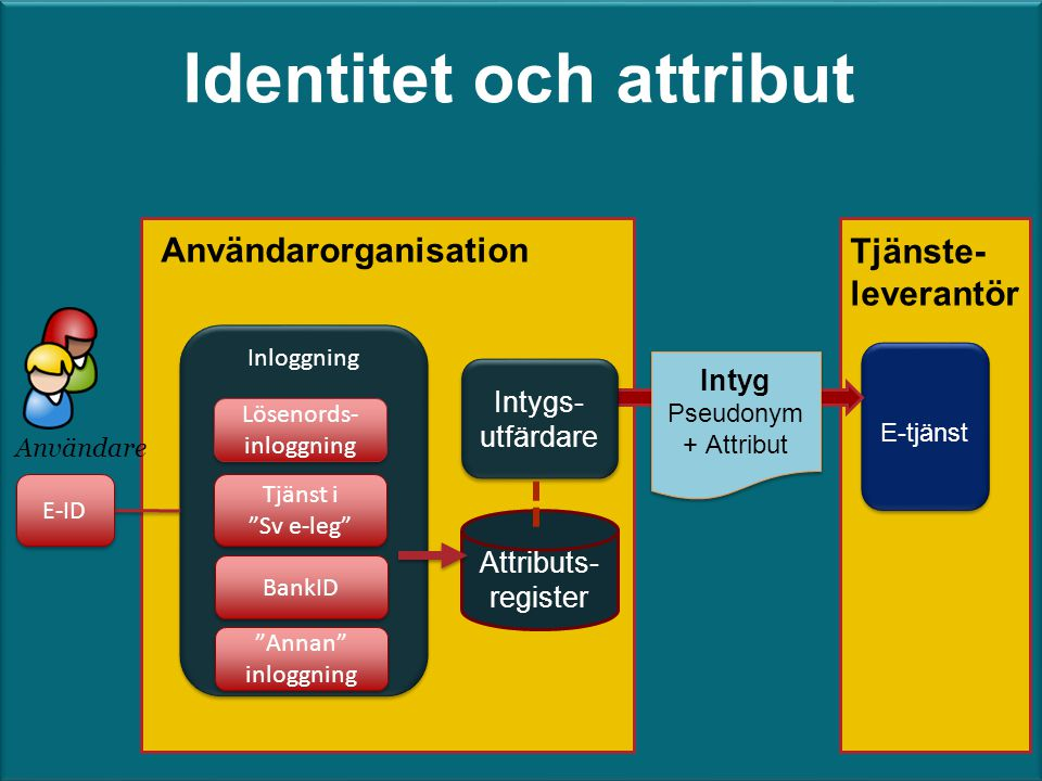 Identitet och attribut