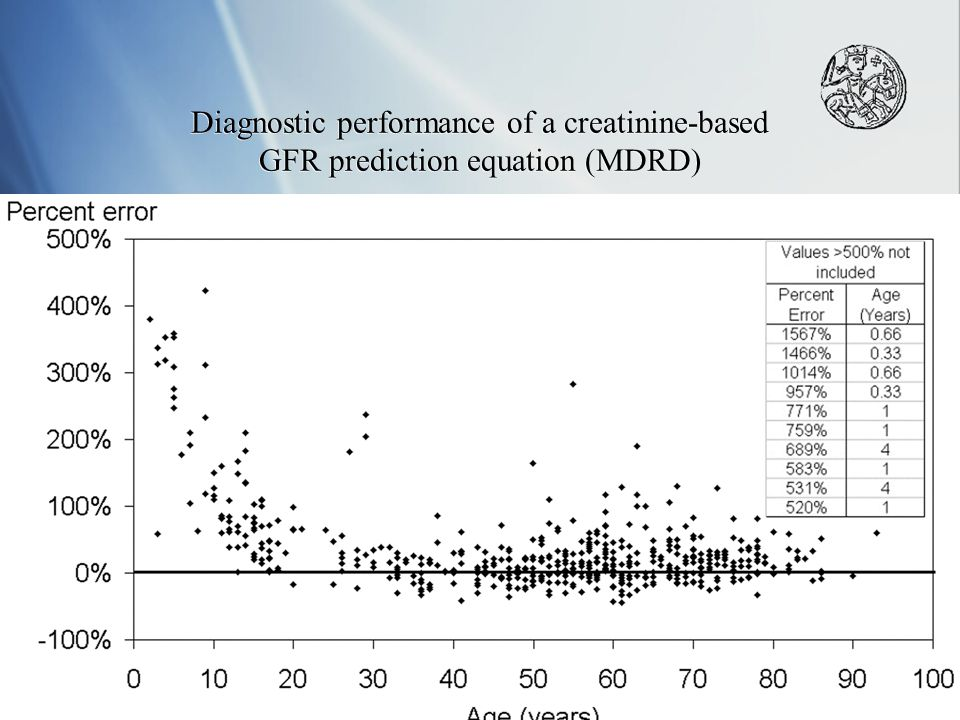 Diagnostic performance of a creatinine-based GFR prediction equation (MDRD)