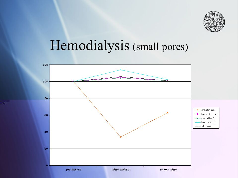 Hemodialysis (small pores)